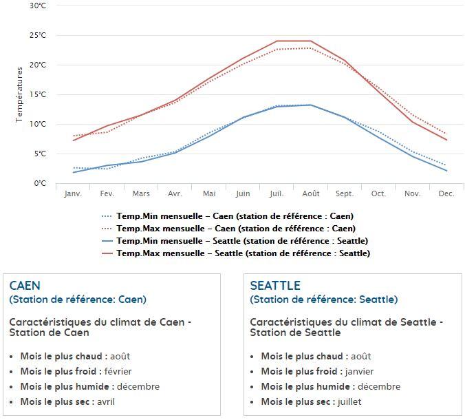 Courbe des températures pour Caen et seattle