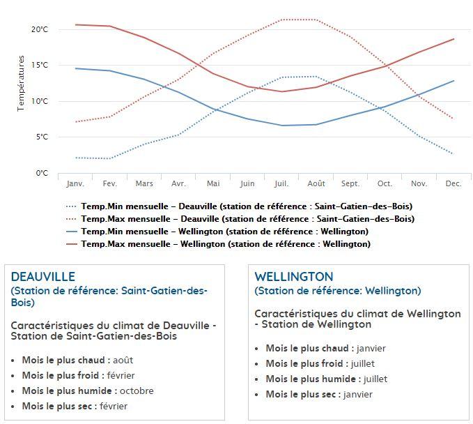 courbes des températures pour deauville et wellington